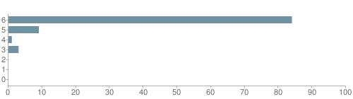 Chart?cht=bhs&chs=500x140&chbh=10&chco=6f92a3&chxt=x,y&chd=t:84,9,1,3,0,0,0&chm=t+84%,333333,0,0,10|t+9%,333333,0,1,10|t+1%,333333,0,2,10|t+3%,333333,0,3,10|t+0%,333333,0,4,10|t+0%,333333,0,5,10|t+0%,333333,0,6,10&chxl=1:|other|indian|hawaiian|asian|hispanic|black|white